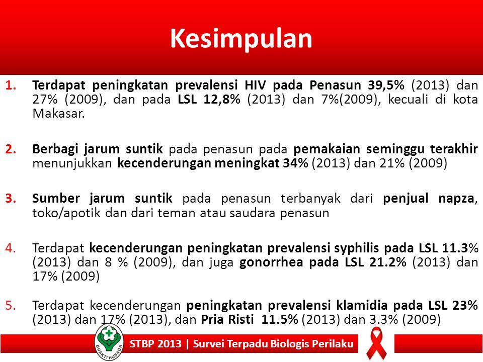 STBP 2013 | Survei Terpadu Biologis Perilaku 1.Terdapat peningkatan prevalensi HIV pada Penasun 39,5% (2013) dan 27% (2009), dan pada LSL 12,8% (2013)