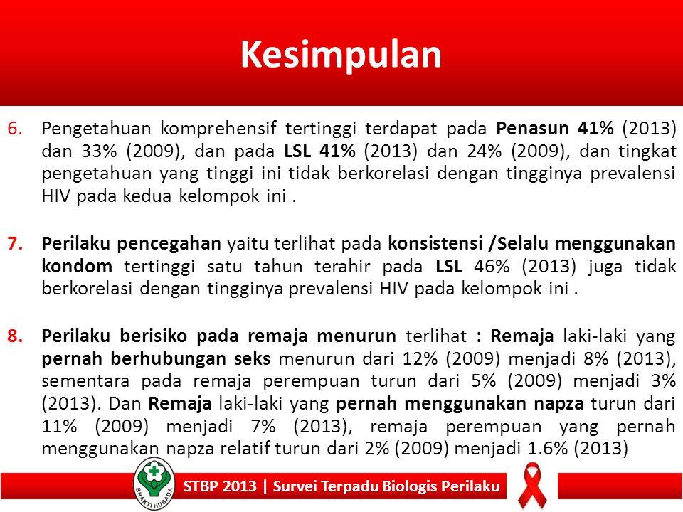 Kesimpulan STBP 2013 | Survei Terpadu Biologis Perilaku 6.Pengetahuan komprehensif tertinggi terdapat pada Penasun 41% (2013) dan 33% (2009), dan pada