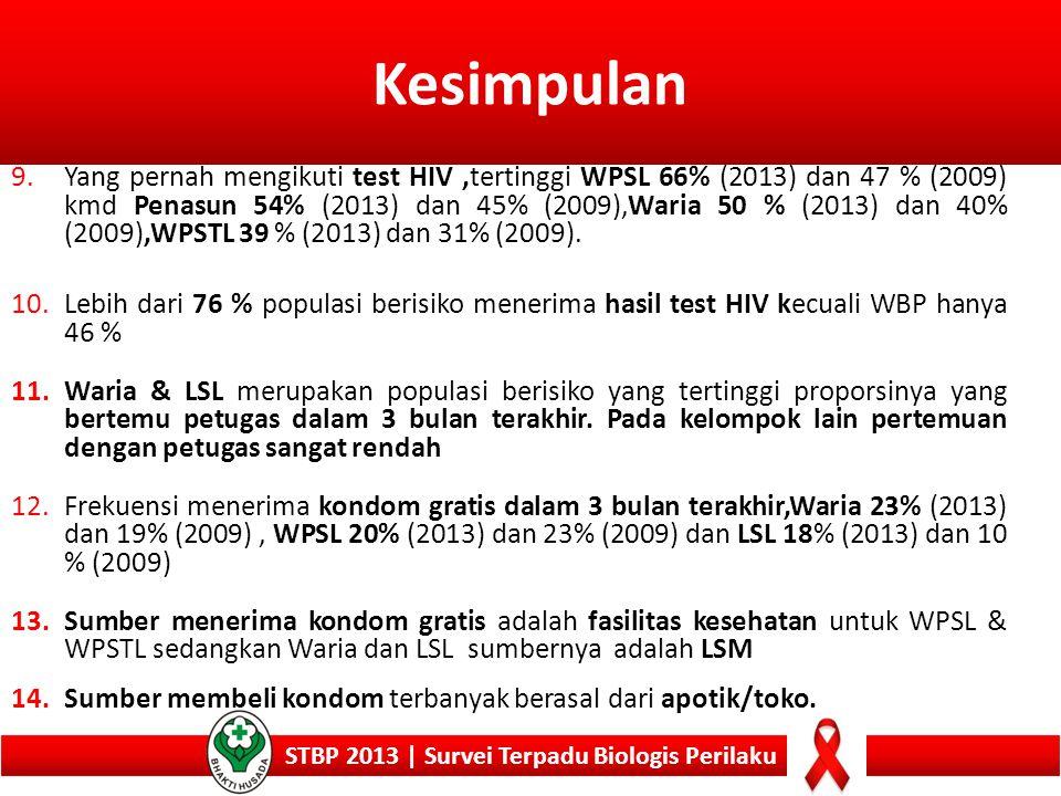 Kesimpulan STBP 2013 | Survei Terpadu Biologis Perilaku 9.Yang pernah mengikuti test HIV,tertinggi WPSL 66% (2013) dan 47 % (2009) kmd Penasun 54% (20