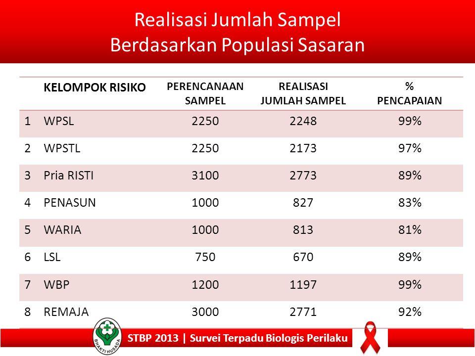 Realisasi Jumlah Sampel Berdasarkan Populasi Sasaran STBP 2013 | Survei Terpadu Biologis Perilaku KELOMPOK RISIKO PERENCANAAN SAMPEL REALISASI JUMLAH