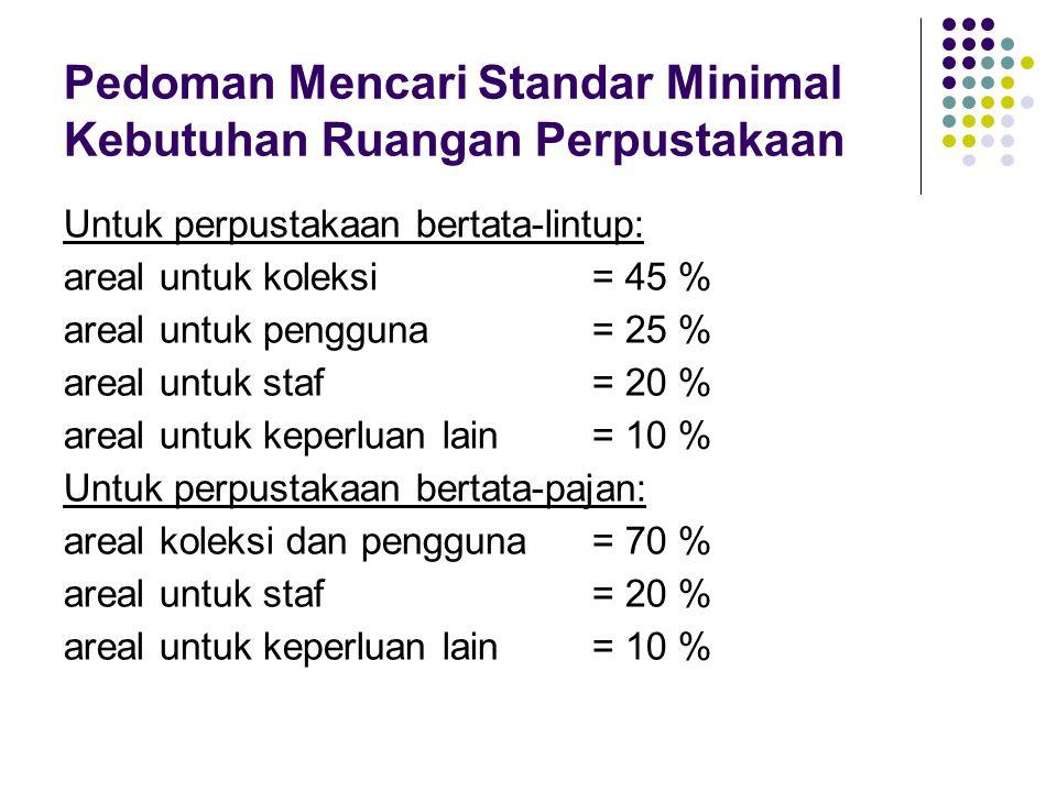 Pedoman Mencari Standar Minimal Kebutuhan Ruangan Perpustakaan Untuk perpustakaan bertata-lintup: areal untuk koleksi= 45 % areal untuk pengguna= 25 %
