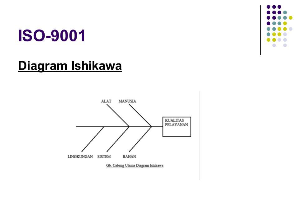 ISO-9001 Diagram Ishikawa