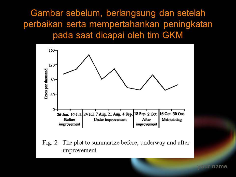 your name Gambar sebelum, berlangsung dan setelah perbaikan serta mempertahankan peningkatan pada saat dicapai oleh tim GKM