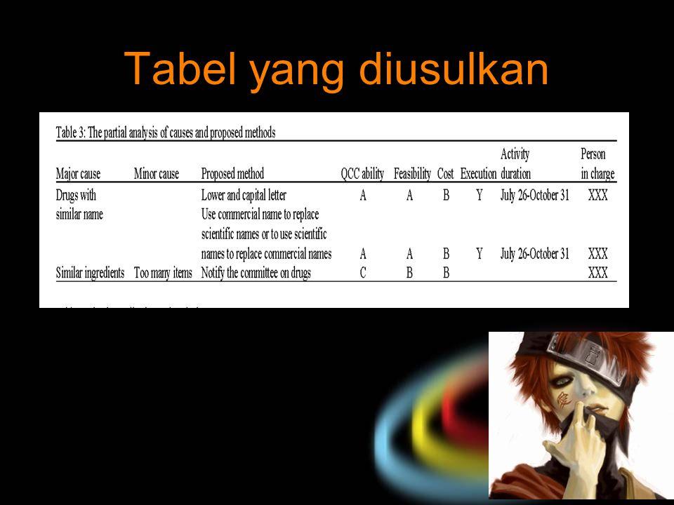 your name Tabel yang diusulkan