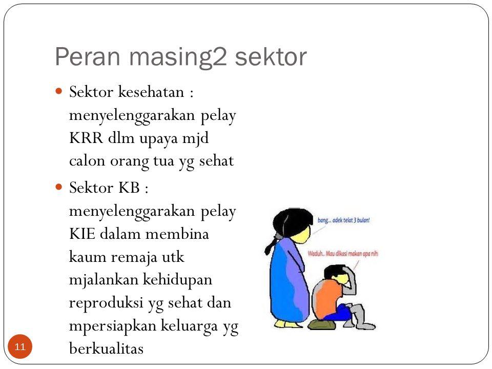 Peran masing2 sektor Sektor kesehatan : menyelenggarakan pelay KRR dlm upaya mjd calon orang tua yg sehat Sektor KB : menyelenggarakan pelay KIE dalam