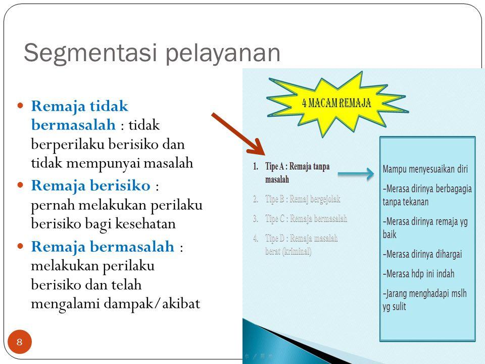 39 Penelitian (2007) di 4 kota di Indonesia, 450 responden dengan umur 15 – 24 tahun.