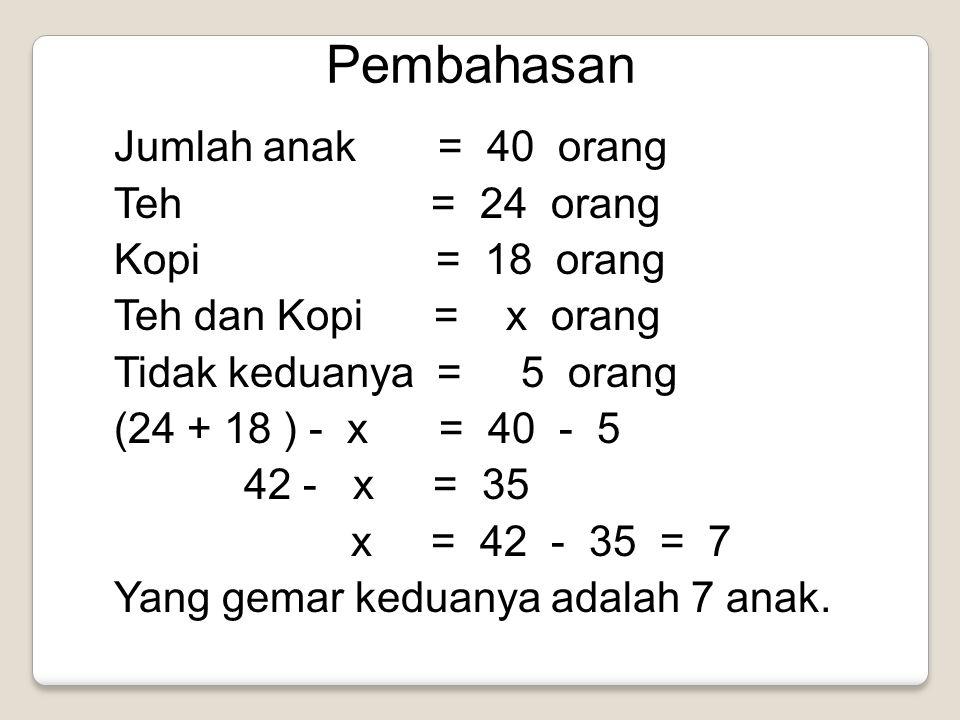 Pembahasan Jumlah anak = 40 orang Teh = 24 orang Kopi = 18 orang Teh dan Kopi = x orang Tidak keduanya = 5 orang (24 + 18 ) - x = 40 - 5 42 - x = 35 x