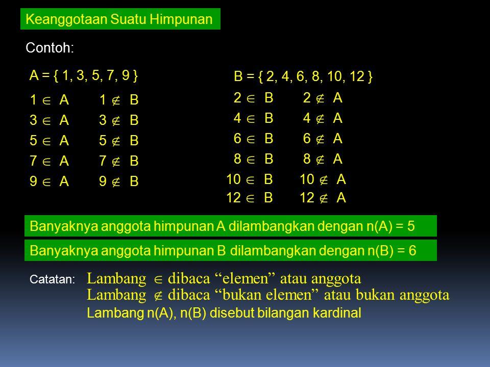 Keanggotaan Suatu Himpunan Contoh: A = { 1, 3, 5, 7, 9 } B = { 2, 4, 6, 8, 10, 12 } 1  A1  B 3  A3  B 5  A5  B 7  A7  B 9  A9  B 2  B2  A 4  B4  A 6  B6  A 8  B8  A 10  B10  A Banyaknya anggota himpunan A dilambangkan dengan n(A) = 5 Banyaknya anggota himpunan B dilambangkan dengan n(B) = 6 12  B12  A Catatan: Lambang  dibaca elemen atau anggota Lambang  dibaca bukan elemen atau bukan anggota Lambang n(A), n(B) disebut bilangan kardinal