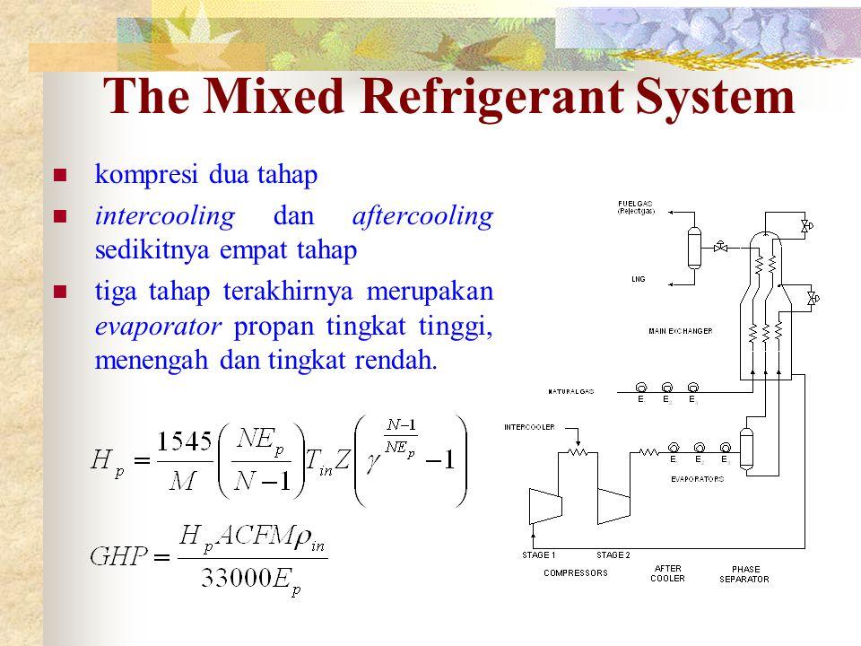 The Mixed Refrigerant System kompresi dua tahap intercooling dan aftercooling sedikitnya empat tahap tiga tahap terakhirnya merupakan evaporator propa