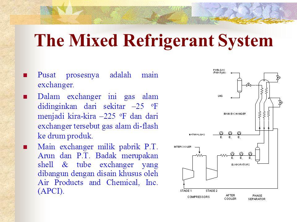 The Mixed Refrigerant System Pusat prosesnya adalah main exchanger. Dalam exchanger ini gas alam didinginkan dari sekitar –25 o F menjadi kira-kira –2