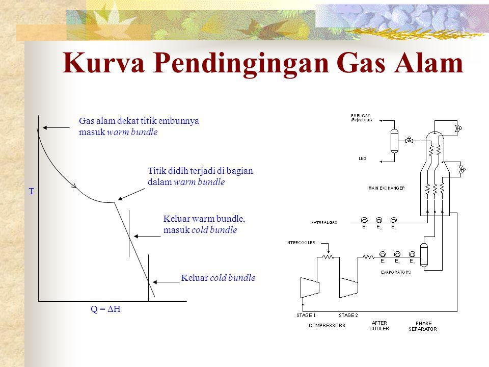 Kurva Pendingingan Gas Alam T Q =  H Gas alam dekat titik embunnya masuk warm bundle Titik didih terjadi di bagian dalam warm bundle Keluar warm bund