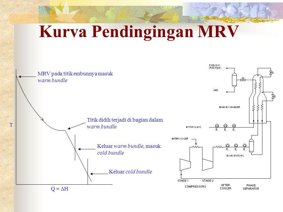 Kurva Pendingingan MRV T Q =  H MRV pada titik embunnya masuk warm bundle Titik didih terjadi di bagian dalam warm bundle Keluar warm bundle, masuk c