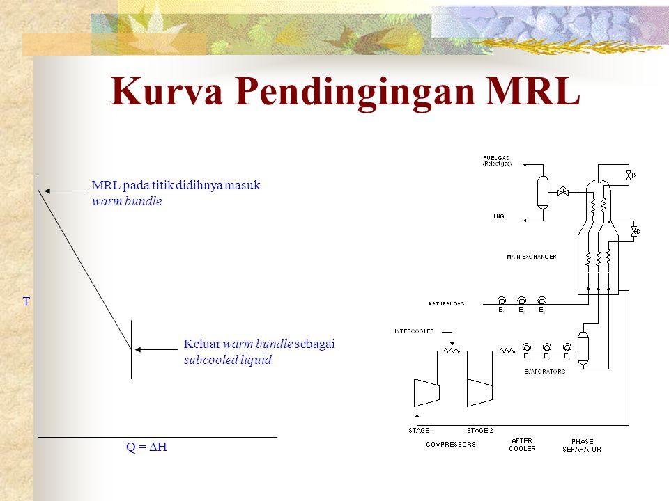 Kurva Pendingingan MRL T Q =  H MRL pada titik didihnya masuk warm bundle Keluar warm bundle sebagai subcooled liquid
