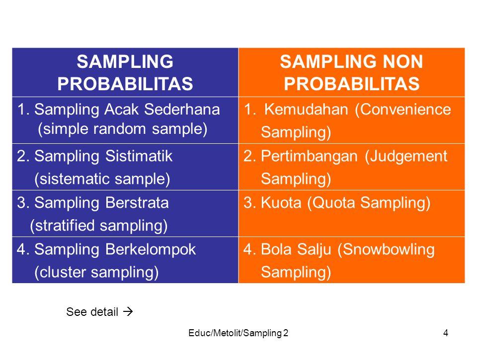 Educ/Metolit/Sampling 24 SAMPLING PROBABILITAS SAMPLING NON PROBABILITAS 1. Sampling Acak Sederhana (simple random sample) 1.Kemudahan (Convenience Sa