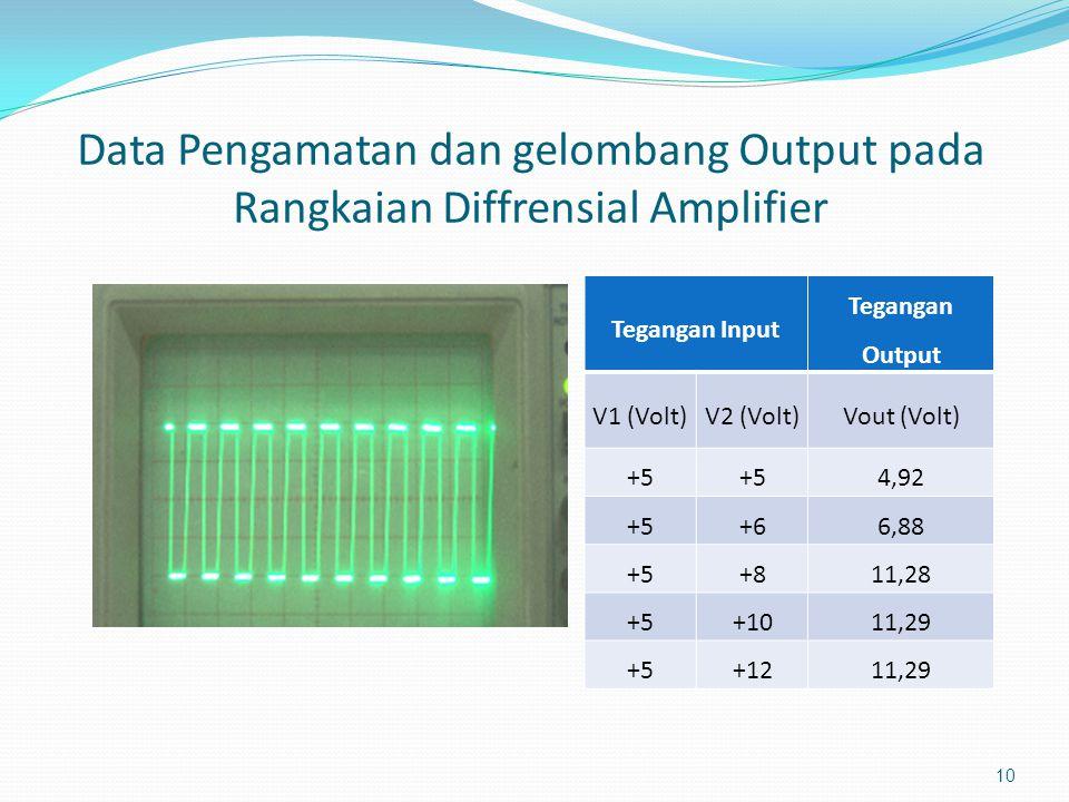 Data Pengamatan dan gelombang Input pada Rangkaian Diffrensial Amplifier 9 Input Rangkaian Diffrensial Amplifier Gelombangsinus Frekuensi1 KHz Amplitu