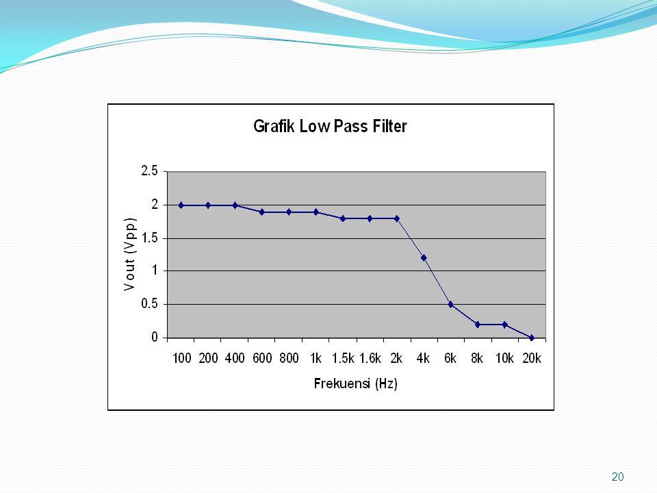 Perhitungan (fc) Pada Rangkaian LPF 19