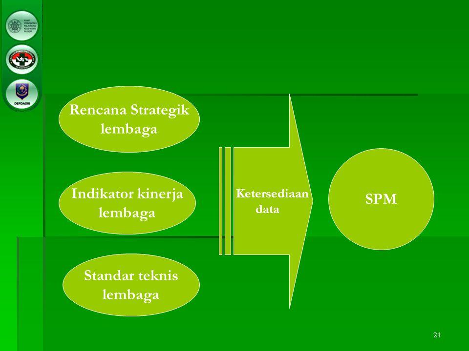 21 Rencana Strategik lembaga Indikator kinerja lembaga Standar teknis lembaga Ketersediaan data SPM
