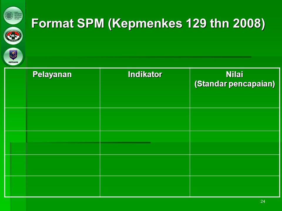 24 PelayananIndikatorNilai (Standar pencapaian) Format SPM (Kepmenkes 129 thn 2008)