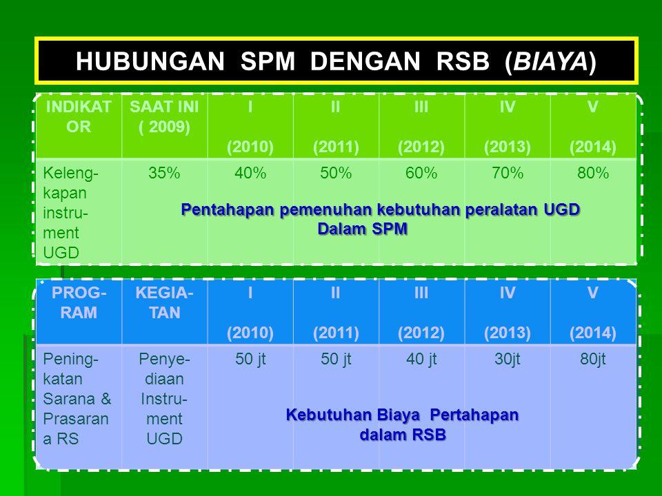 29 HUBUNGAN SPM DENGAN RSB (BIAYA) INDIKAT OR SAAT INI ( 2009) I (2010) II (2011) III (2012) IV (2013) V (2014) Keleng- kapan instru- ment UGD 35%40%5