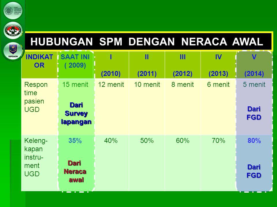 HUBUNGAN SPM DENGAN NERACA AWAL INDIKAT OR SAAT INI ( 2009) I (2010) II (2011) III (2012) IV (2013) V (2014) Respon time pasien UGD 15 menit12 menit10