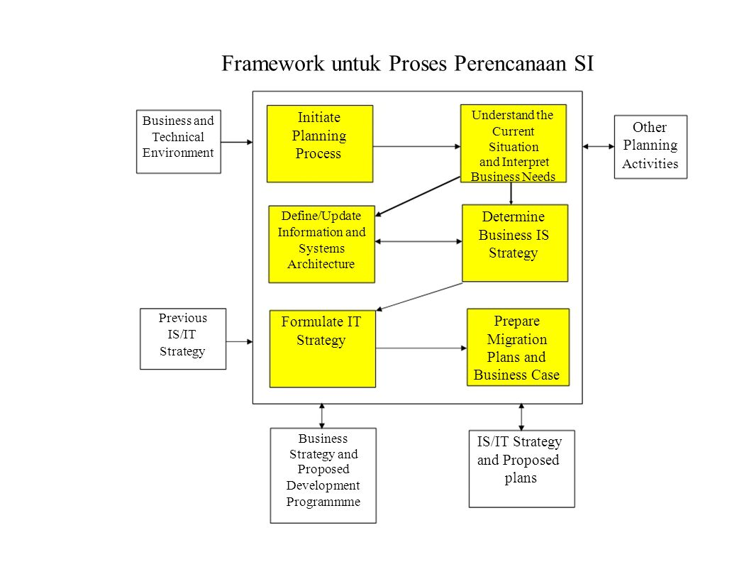 Framework untuk Proses Perencanaan SI Business and Technical Environment Previous IS/IT Strategy Initiate Planning Process Define/Update Information a