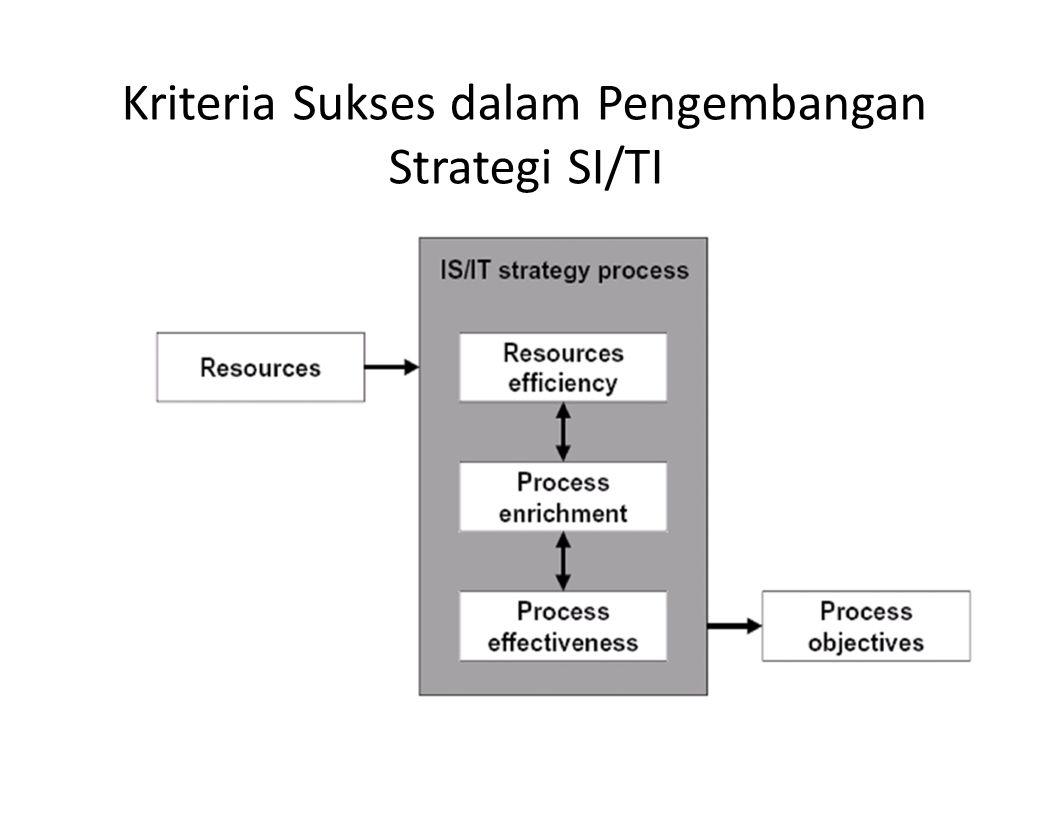 Kriteria Sukses dalam Pengembangan Strategi SI/TI