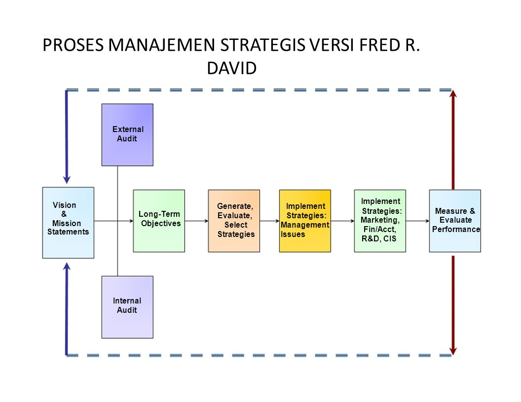 PROSES MANAJEMEN STRATEGIS VERSI FRED R. DAVID External Audit Vision &Long-Term MissionObjectives Statements Internal Audit Generate,Implement Evaluat