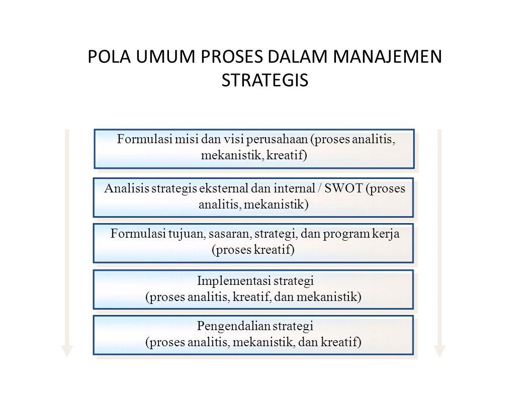 POLA UMUM PROSES DALAM MANAJEMEN STRATEGIS Formulasi misi dan visi perusahaan (proses analitis, mekanistik, kreatif) Analisis strategis eksternal dan