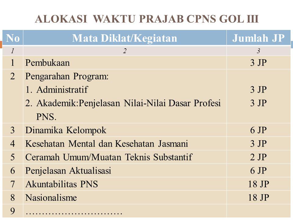 DISTRIBUSI 18 JP UTK GOL I dan II HARI KEJAM PELAJARAN (JP) 33 JP (Penjelasan) 5 73 JP (Pembimbingan) 103 JP (Mandiri- Pembimbingan) 12Seminar Rancangan Aktualisasi Nilai Dasar (14 Hari)6 JP bimbingan aktualisasi ditempat tugas 13Seminar Evaluasi Aktualisasi Nilai Dasar