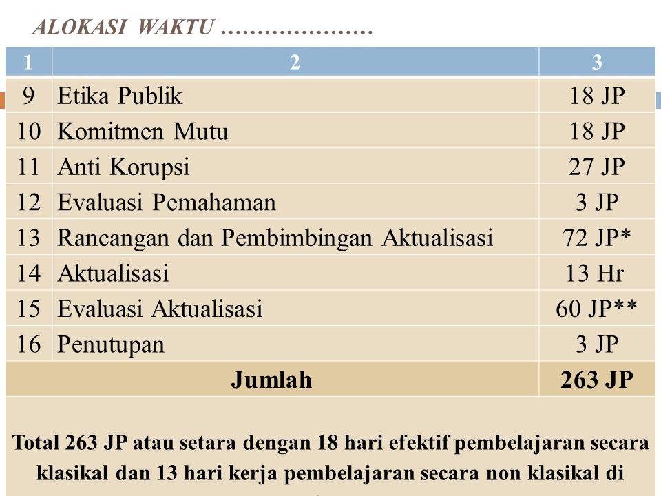 ALOKASI WAKTU PRAJAB CPNS GOL III NoMata Diklat/KegiatanJumlah JP 123 1Pembukaan3 JP 2 Pengarahan Program: 1.Administratif 2.Akademik:Penjelasan Nilai