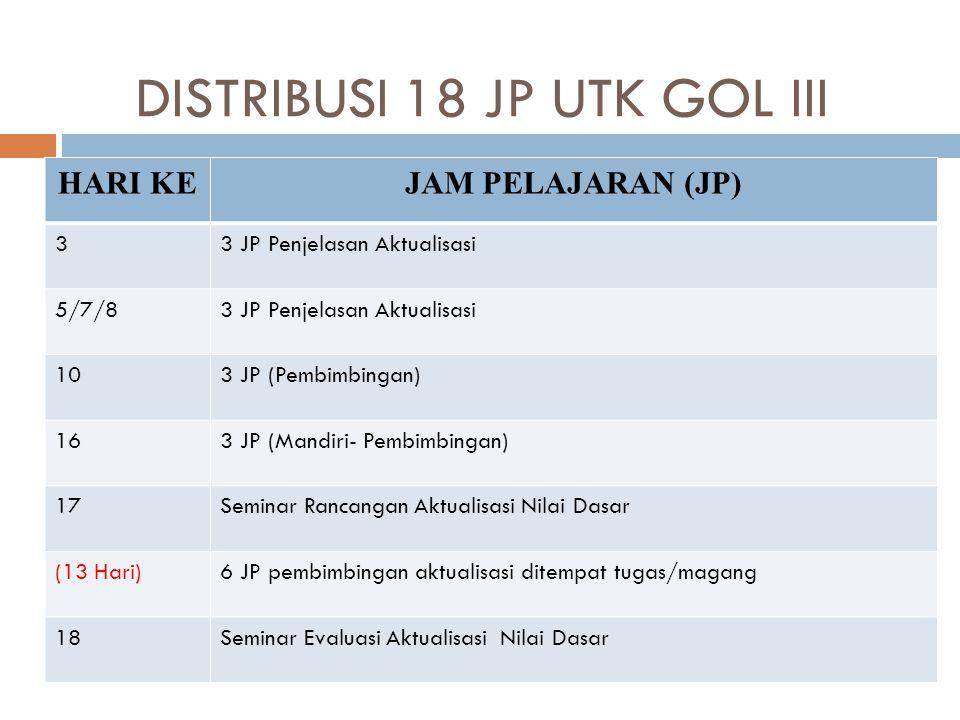 DISTRIBUSI 18 JP UTK GOL III HARI KEJAM PELAJARAN (JP) 33 JP Penjelasan Aktualisasi 5/7/83 JP Penjelasan Aktualisasi 103 JP (Pembimbingan) 163 JP (Mandiri- Pembimbingan) 17Seminar Rancangan Aktualisasi Nilai Dasar (13 Hari)6 JP pembimbingan aktualisasi ditempat tugas/magang 18Seminar Evaluasi Aktualisasi Nilai Dasar
