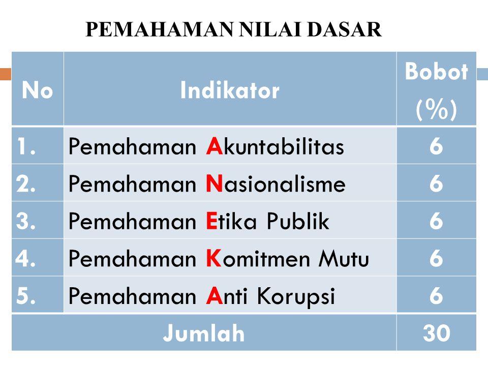 PENILAIAN SUBSTANSI DIKLAT NOKOMPONEN PENILAIANBOBOT (%) A.PEMAHAMAN 30 B.AKTUALISASI 70 JUMLAH 100