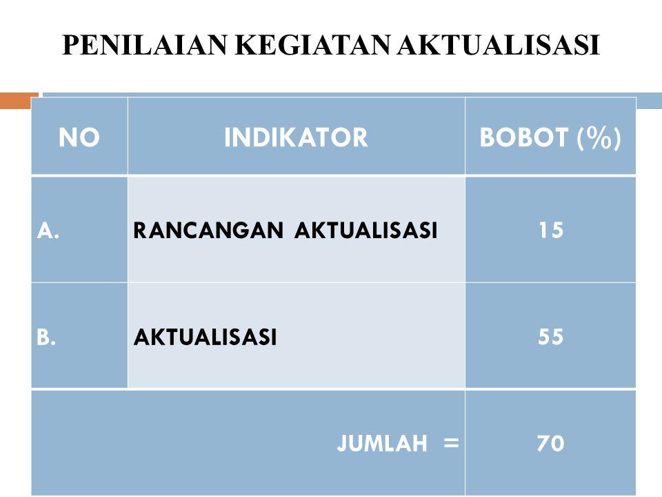 PEMAHAMAN NILAI DASAR NoIndikator Bobot (%) 1.Pemahaman Akuntabilitas 6 2.