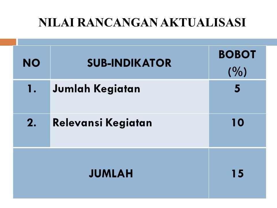 PENILAIAN KEGIATAN AKTUALISASI NOINDIKATORBOBOT (%) A.A.RANCANGAN AKTUALISASI 15 B.B.AKTUALISASI 55 JUMLAH = 70