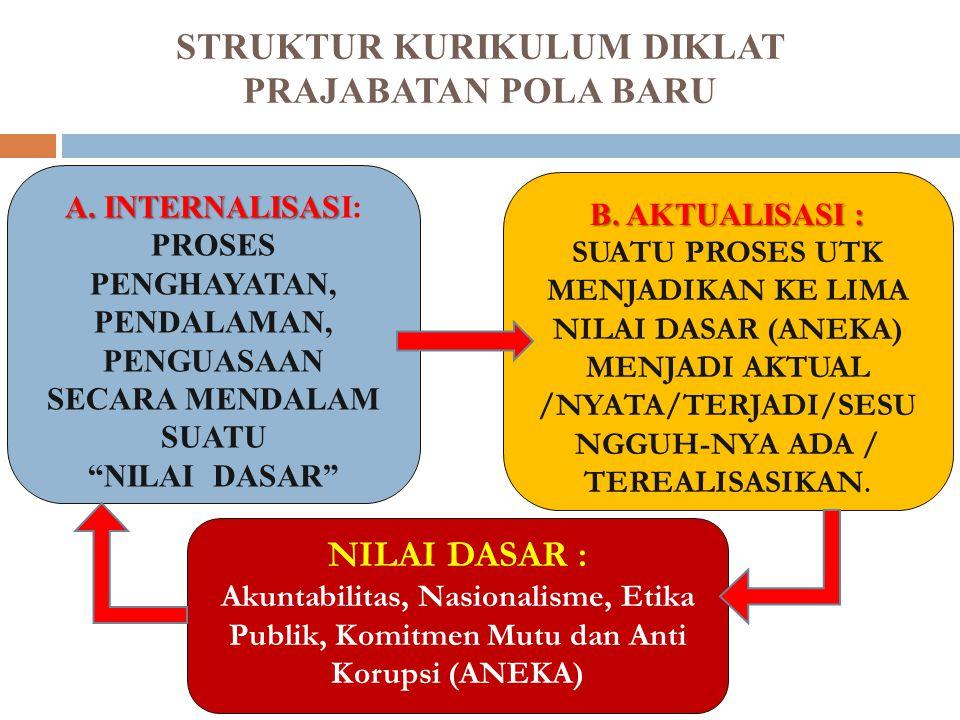 STRUKTUR KURIKULUM DIKLAT PRAJABATAN POLA BARU 5 LEMBAGA ADMINISTRASI NEGARA REPUBLIK INDONESIA INTERNALISASIAKTUALISASIRENCANA AKSI
