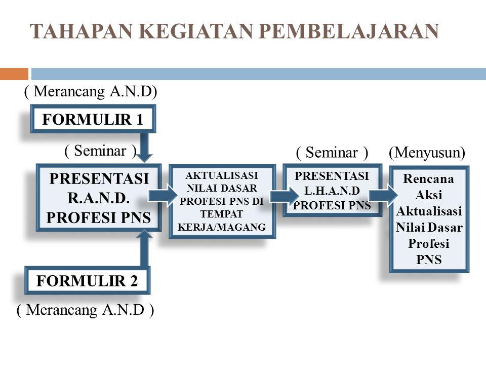 RANGKAIAN KEGIATAN PEMBELAJARAN DALAM TAHAP AKTUALISASI I.Merancang Aktualisasi Nilai Dasar Profesi PNS; (Formulir 1 & 2) II.Mempresentasikan Rancangan Aktualisasi N.D.