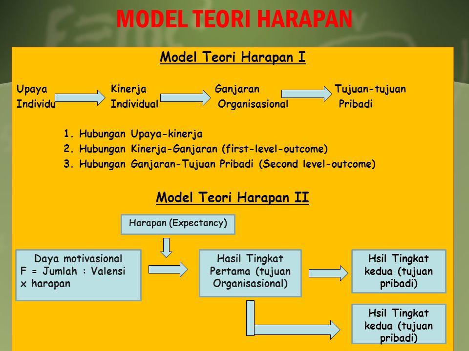 MODEL TEORI HARAPAN Model Teori Harapan I Upaya Kinerja Ganjaran Tujuan-tujuan Individu Individual Organisasional Pribadi 1. Hubungan Upaya-kinerja 2.