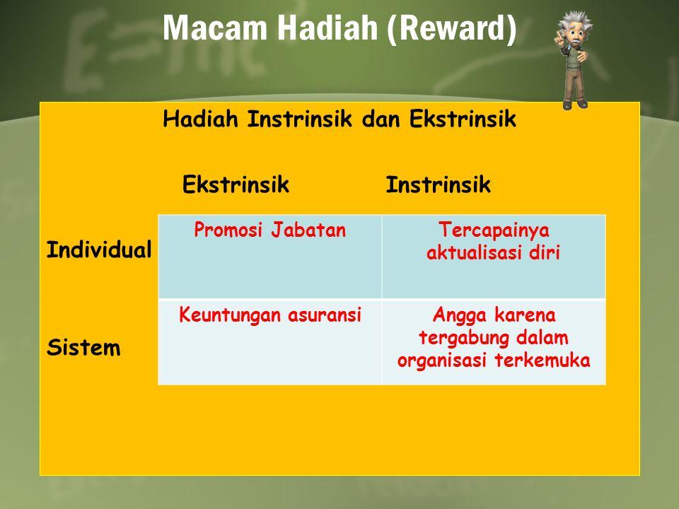 Macam Hadiah (Reward) Hadiah Instrinsik dan Ekstrinsik EkstrinsikInstrinsik Individual Sistem Promosi JabatanTercapainya aktualisasi diri Keuntungan a