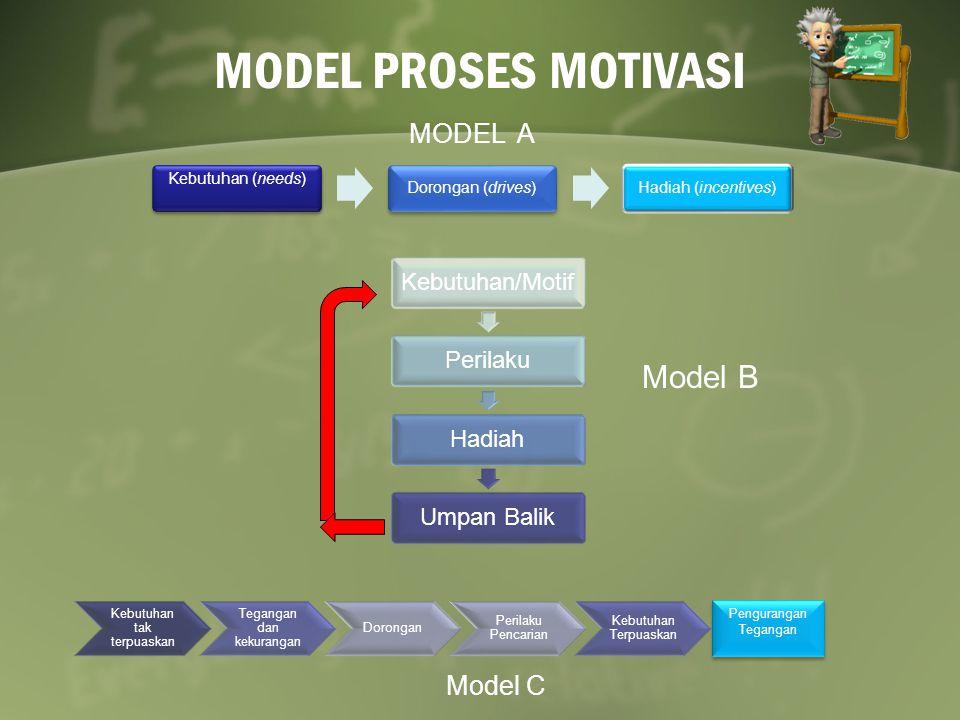 MODEL PROSES MOTIVASI Kebutuhan (needs) Dorongan (drives)Hadiah (incentives) MODEL A Kebutuhan/MotifPerilakuHadiahUmpan Balik Model B Kebutuhan tak terpuaskan Tegangan dan kekurangan Dorongan Perilaku Pencarian Kebutuhan Terpuaskan Pengurangan Tegangan Model C