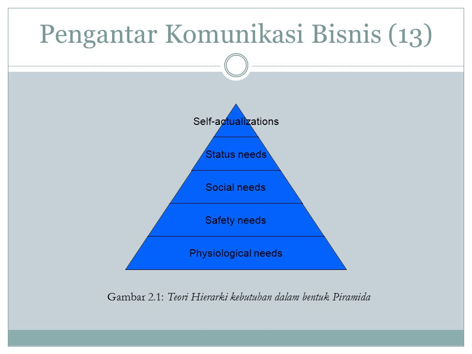 Pengantar Komunikasi Bisnis (13) Self- actualizations Status needs Social needs Safety needs Physiological needs Gambar 2.1: Teori Hierarki kebutuhan