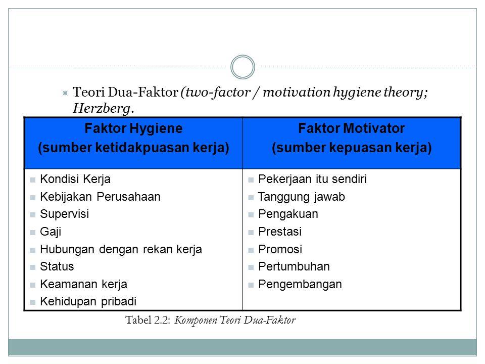  Teori Dua-Faktor (two-factor / motivation hygiene theory; Herzberg. Faktor Hygiene (sumber ketidakpuasan kerja) Faktor Motivator (sumber kepuasan ke