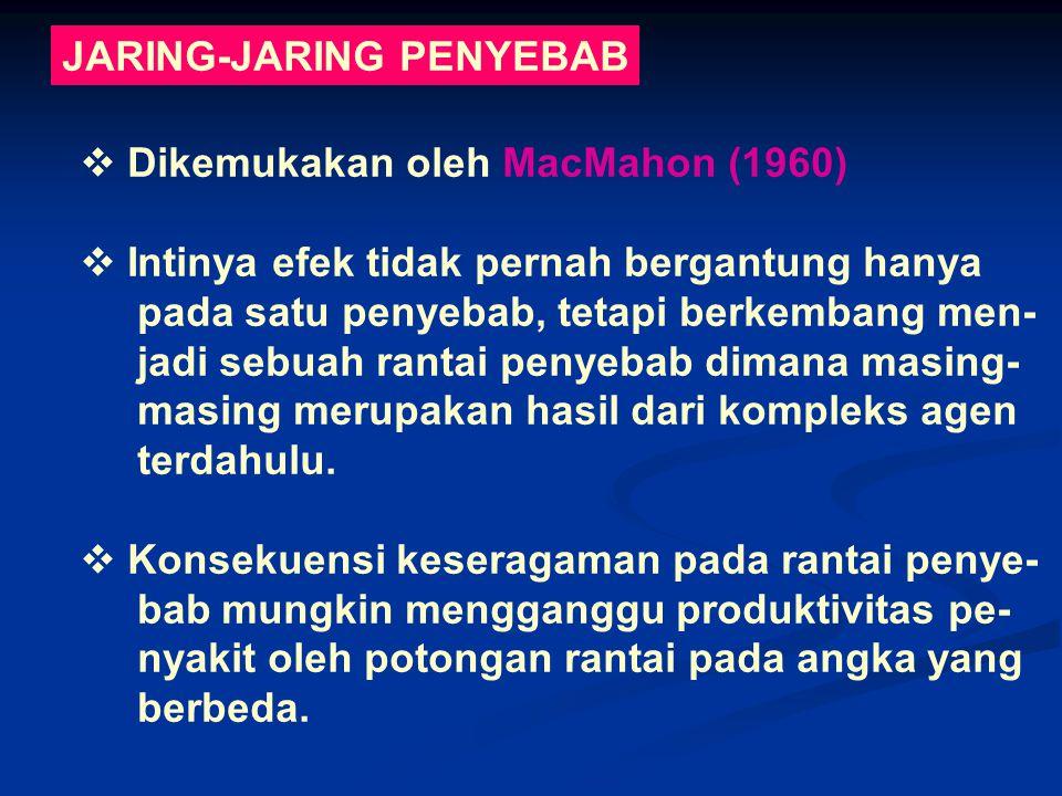 JARING-JARING PENYEBAB  Dikemukakan oleh MacMahon (1960)  Intinya efek tidak pernah bergantung hanya pada satu penyebab, tetapi berkembang men- jadi