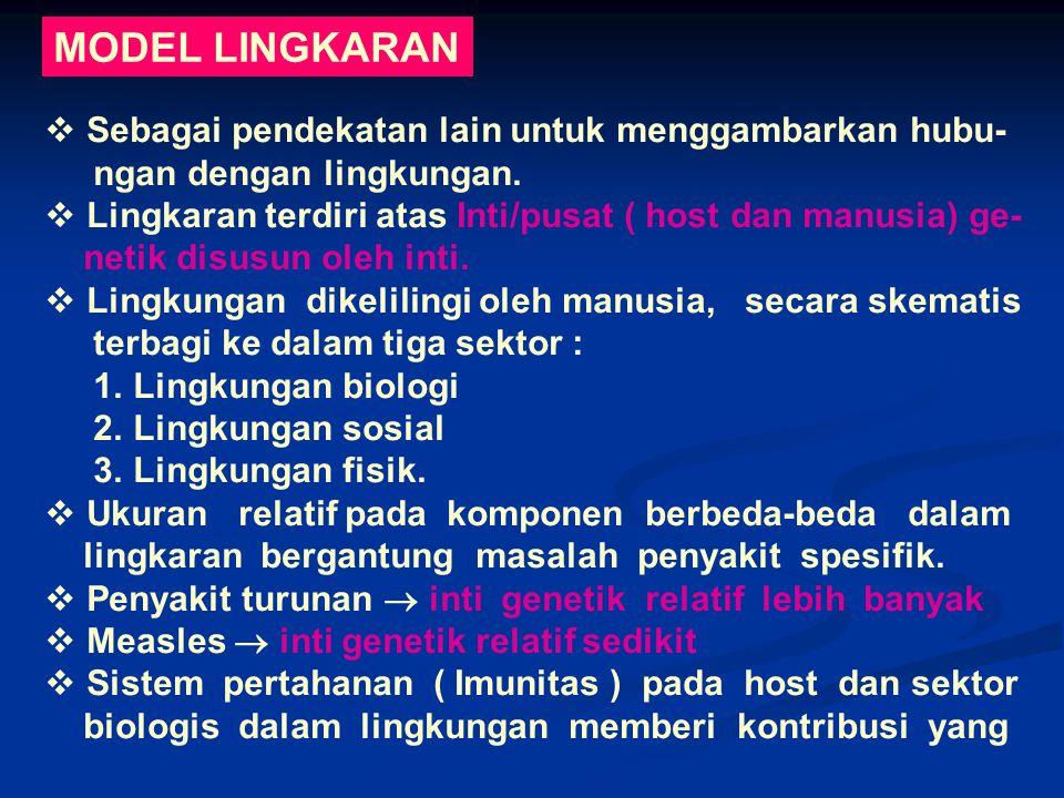 MODEL LINGKARAN  Sebagai pendekatan lain untuk menggambarkan hubu- ngan dengan lingkungan.  Lingkaran terdiri atas Inti/pusat ( host dan manusia) ge