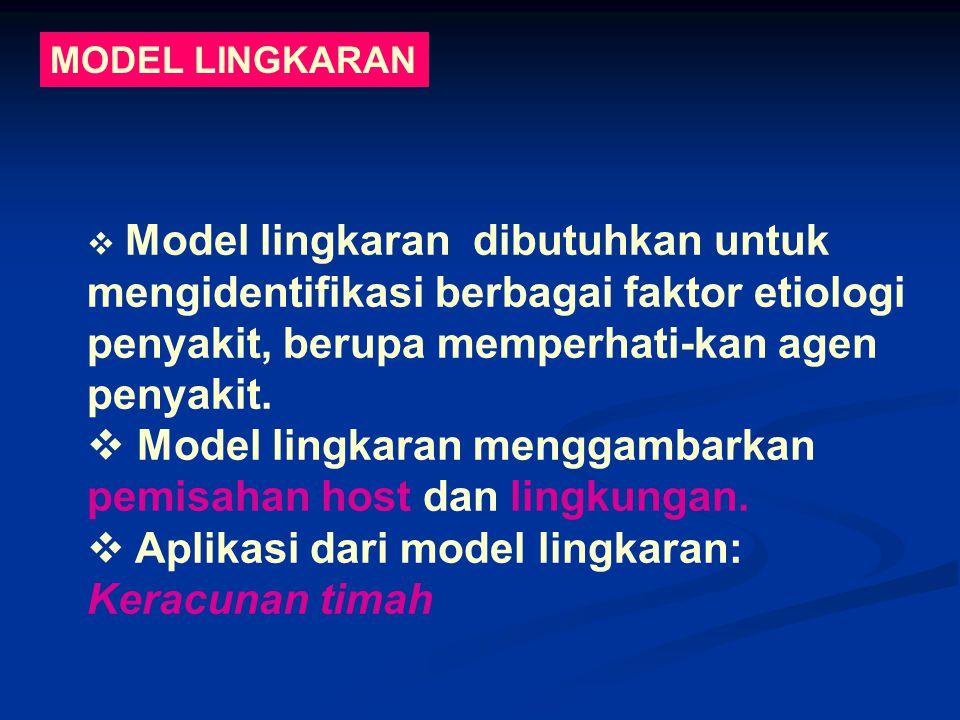 MODEL LINGKARAN  Model lingkaran dibutuhkan untuk mengidentifikasi berbagai faktor etiologi penyakit, berupa memperhati-kan agen penyakit.  Model li
