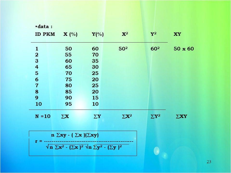 23 data : ID PKM X (%) Y(%) X 2 Y 2 XY 1 50 60 50 2 60 2 50 x 60 2 55 70 3 60 35 4 65 30 5 70 25 6 75 20 7 80 25 8 85 20 9 90 15 10 95 10 N =10  X 