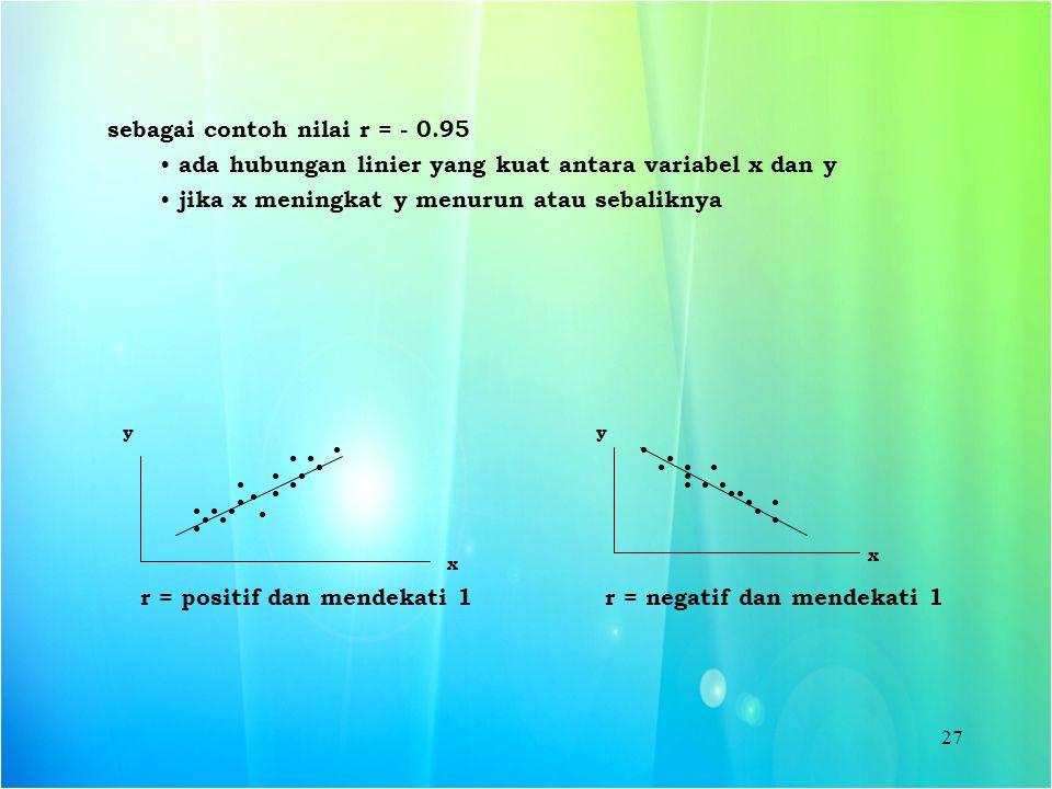 27 sebagai contoh nilai r = - 0.95 ada hubungan linier yang kuat antara variabel x dan y jika x meningkat y menurun atau sebaliknya x y r = positif da