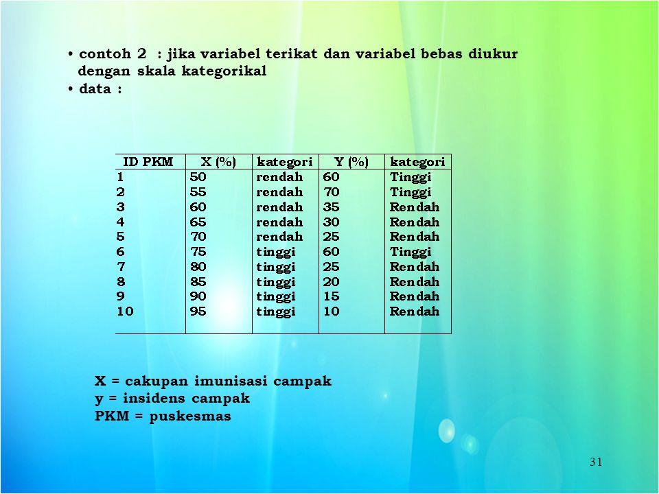 31 contoh 2 : jika variabel terikat dan variabel bebas diukur dengan skala kategorikal data : X = cakupan imunisasi campak y = insidens campak PKM = p