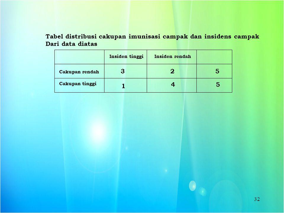 32 Insiden tinggiInsiden rendah Cakupan rendah Cakupan tinggi 532 5 Tabel distribusi cakupan imunisasi campak dan insidens campak Dari data diatas 4 1