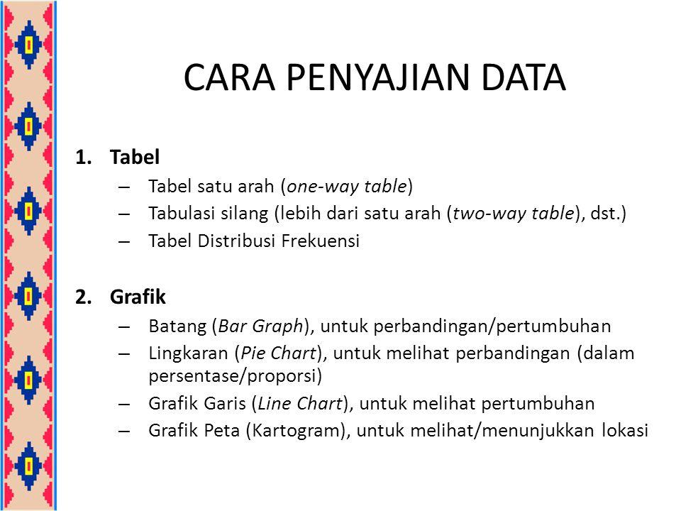 CARA PENYAJIAN DATA 1.Tabel – Tabel satu arah (one-way table) – Tabulasi silang (lebih dari satu arah (two-way table), dst.) – Tabel Distribusi Frekuensi 2.Grafik – Batang (Bar Graph), untuk perbandingan/pertumbuhan – Lingkaran (Pie Chart), untuk melihat perbandingan (dalam persentase/proporsi) – Grafik Garis (Line Chart), untuk melihat pertumbuhan – Grafik Peta (Kartogram), untuk melihat/menunjukkan lokasi
