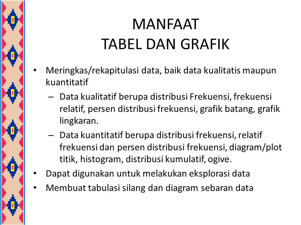 MANFAAT TABEL DAN GRAFIK Meringkas/rekapitulasi data, baik data kualitatis maupun kuantitatif – Data kualitatif berupa distribusi Frekuensi, frekuensi